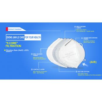 Mască de protecție clasa KN95 (FFP2) 5 straturi set 10 buc